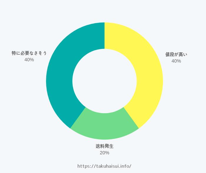 北海道×ウォーターサーバー
