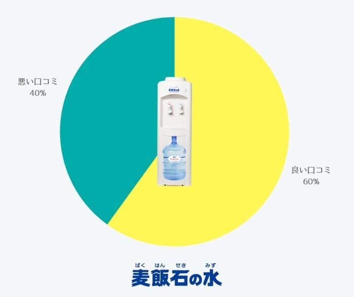 麦飯石の水・ウォーターサーバーの気になる口コミ評判結果・グラフ