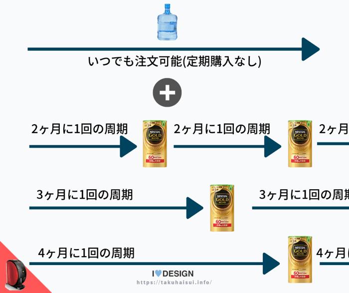 バリスタの選べるコーヒーの種類と定期配達周期