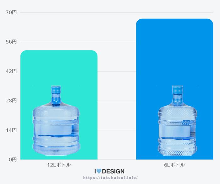 クリクラ水の値段を比較
