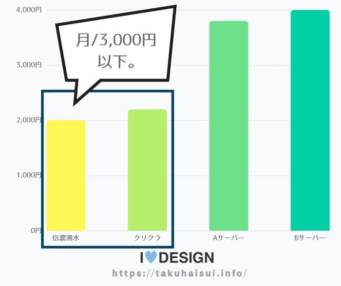 信濃湧水とクリクラウォーターサーバーの月額料金を簡単に比較したグラフ