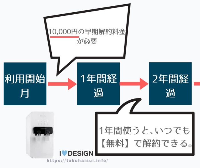利用開始月から11ヶ月までは10,000円の手数料。利用開始から1年以上の利用なら完全無料でいつでも解約自由