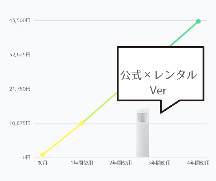 スラット【公式サイト】のサーバーレンタル料金目安