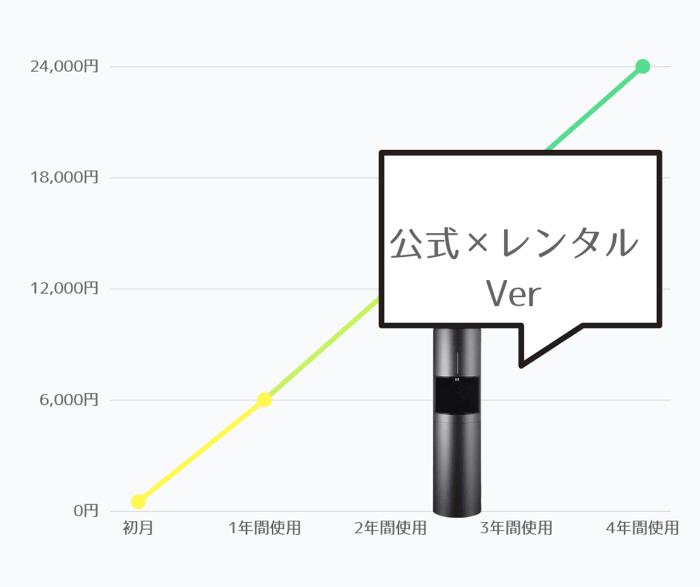 デュオ【公式サイト】のサーバーレンタル料金目安