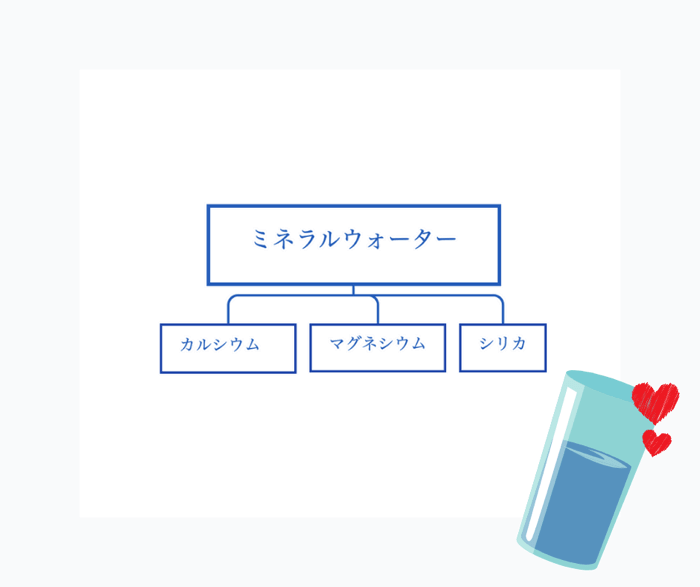 シリカ成分はミネラルウォーターに含まれている栄養成分の1種。