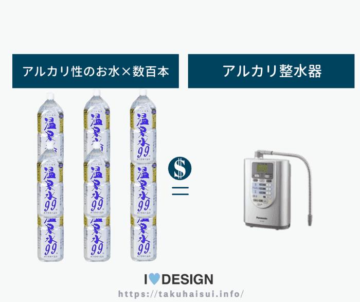 水道水からアルカリイオン水を作る方法は値段が高い