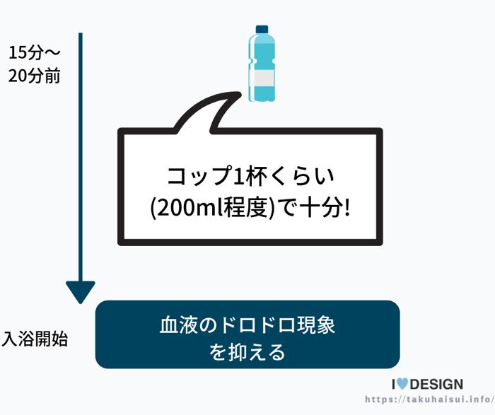 入浴前の水分補給が特に重要