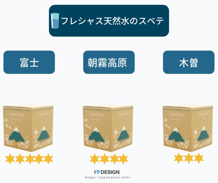 フレシャスから販売中の3種類の天然水の特徴