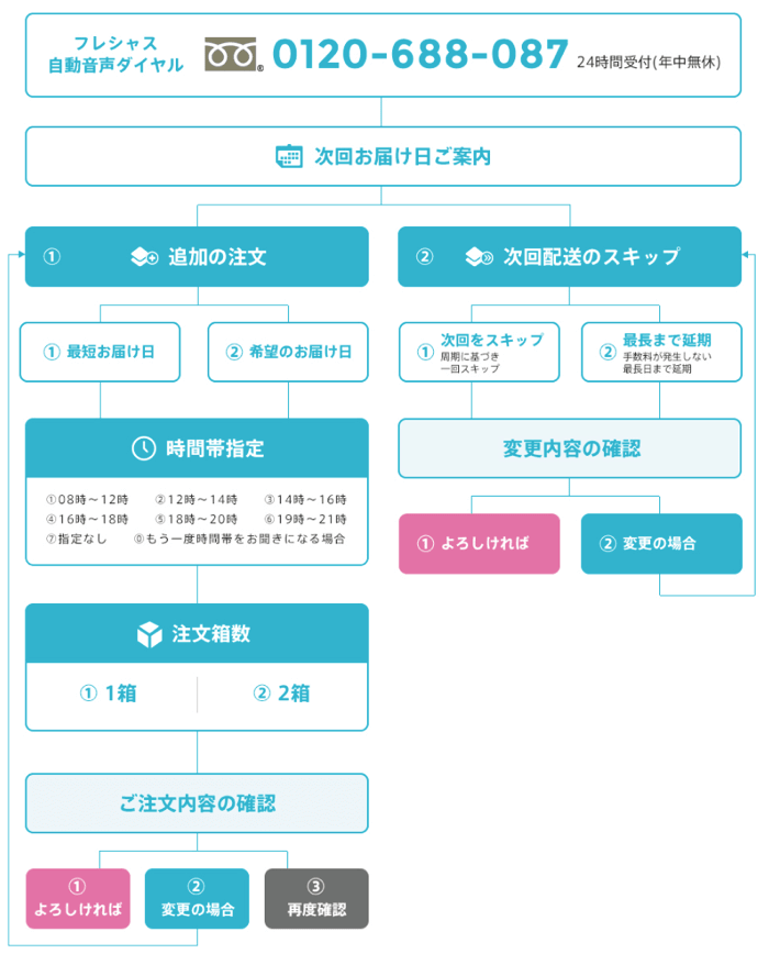 フレシャス水の追加注文方法〜自動音声ダイヤル編〜