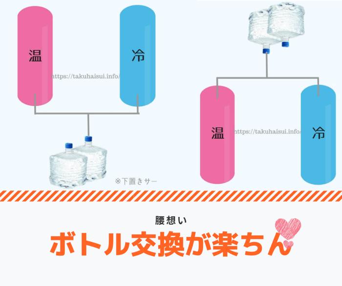 ボトルの交換作業がラクに行えるウォーターサーバー特集